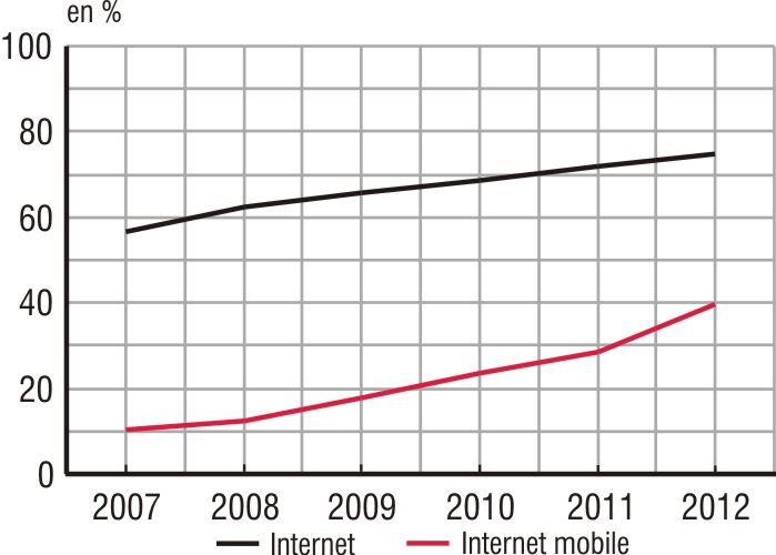 Graphique INSEE: progression de l'Internet mobile entre 2007 et 2012