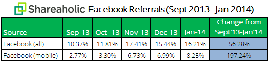Croissance du trafic Facebook mobile (février 2014)