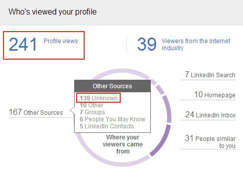 Sources consultation de mon profil LinkedIn