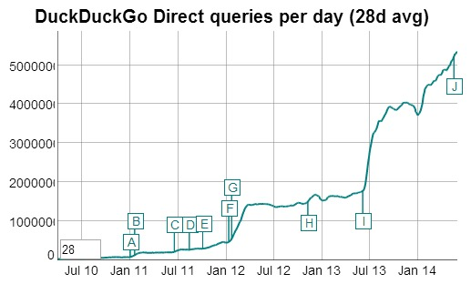 duckduckgo-trafic-de-recherche