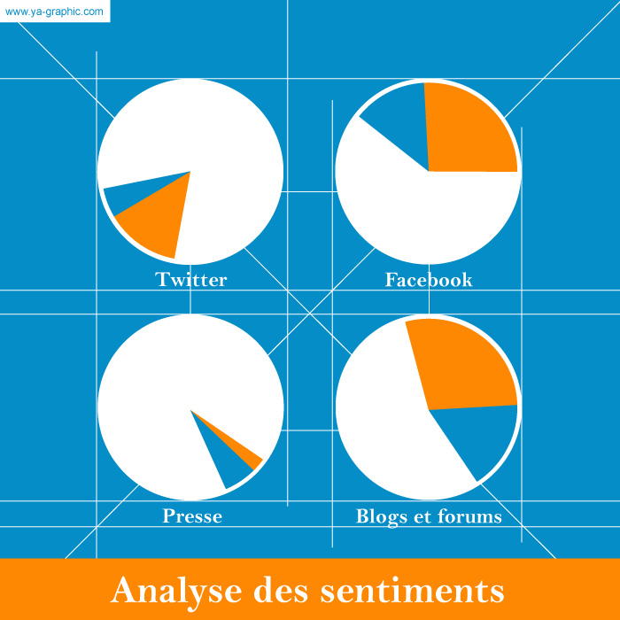 L'analyse des sentiments : 5 raisons de ne pas l'ignorer