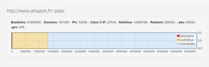Trouver des backlinks avec MonitorBacklinks