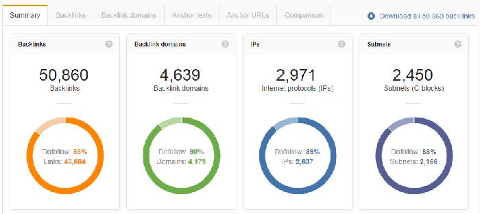 Backlinks-amazon-webmeup