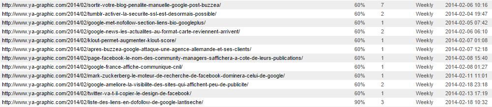 Exemple de données dans le fichier Sitemap XML
