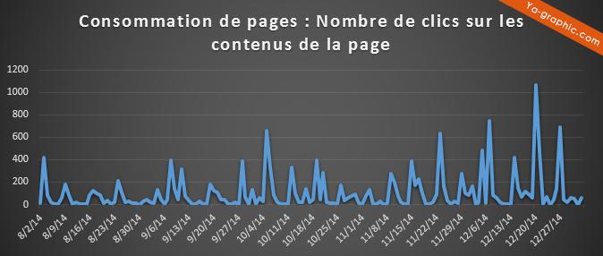 Consommation de pages Facebook (statistiques)