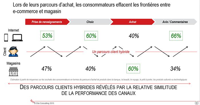parcours-achat-consommateur-france-2014