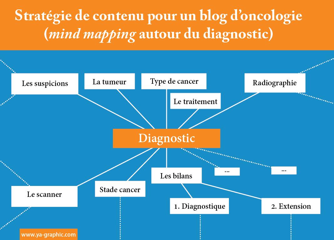 Mind Mapping pour un blog professionnel d'oncologie.