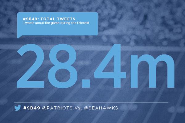 Le Super Bowl 2015 a généré 28,4 millions de tweets