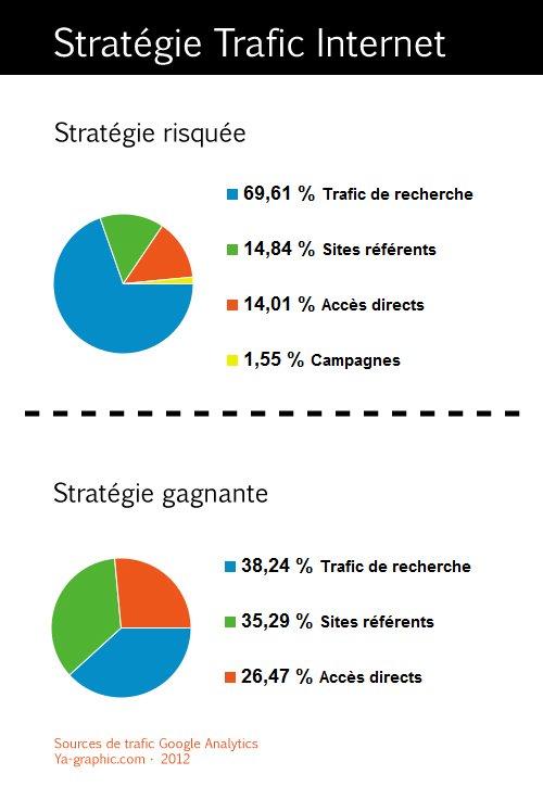Stratégie de trafic Internet gagnante et risquée.