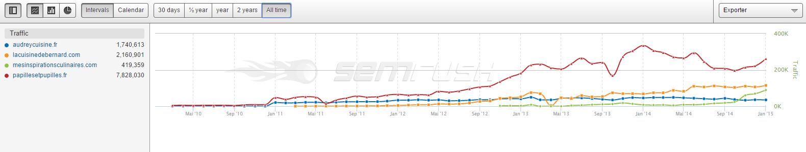 Trafic internet des blogs depuis 2011