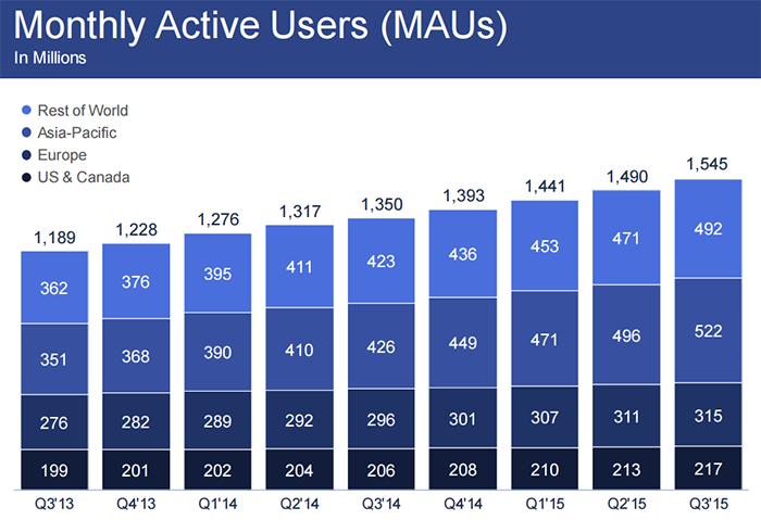 Utilisateurs actifs mensuels 3ème trimestre 2015