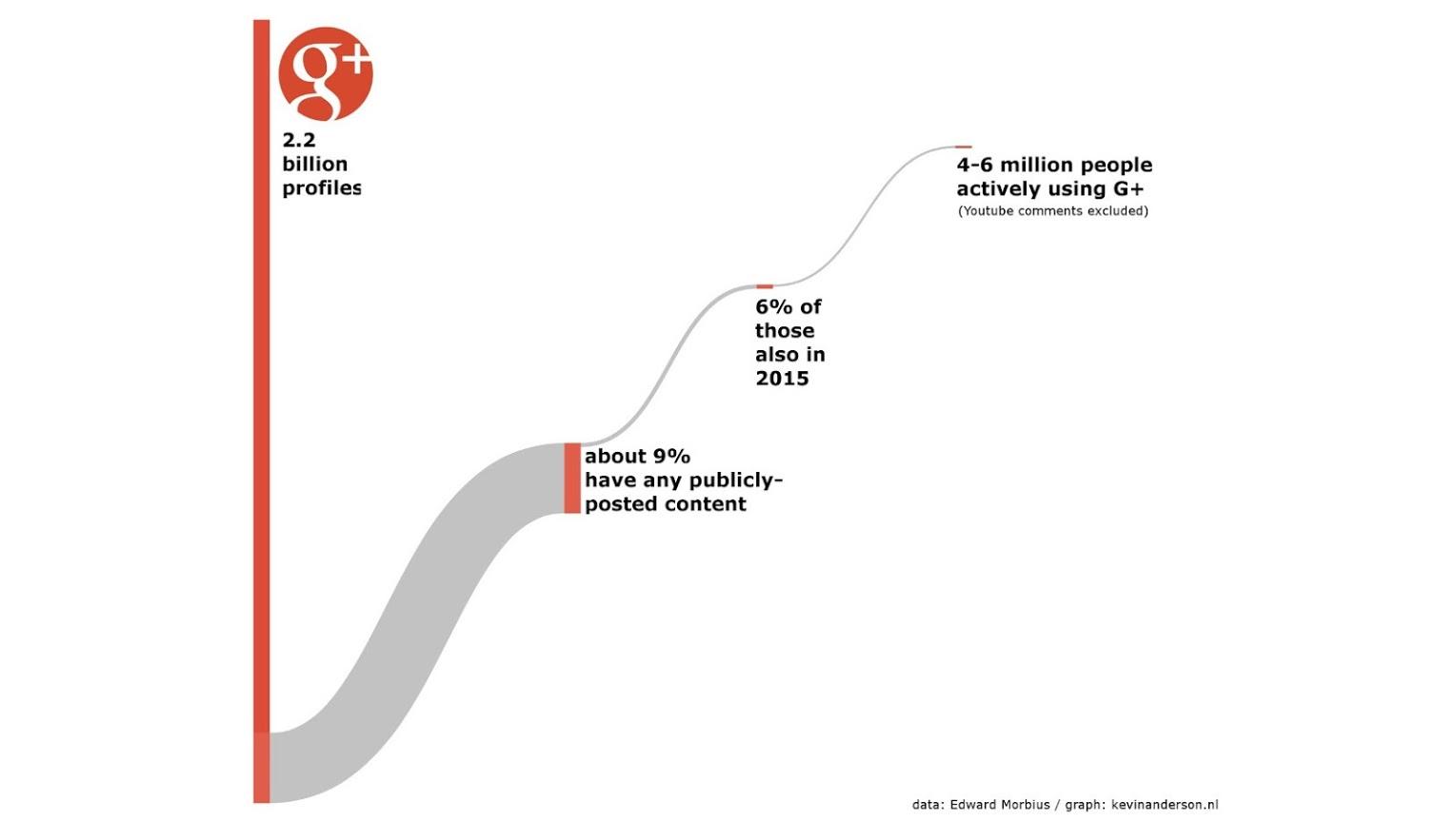 Le nombre (supposé) d'utilisateurs actifs de Google+ en 2015