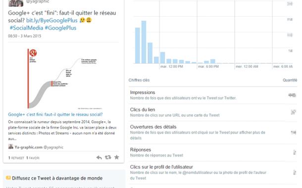 Twitter : un accès direct aux statistiques de vos tweets
