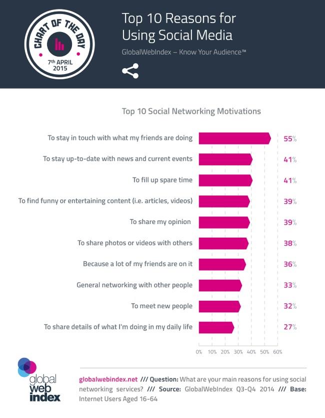 Étude: 10 raisons principales d'utilisation des réseaux sociaux