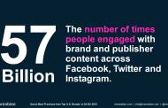 Médias sociaux : les grands moteurs de l'engagement en 2015