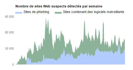 Sites phishing depuis 2007