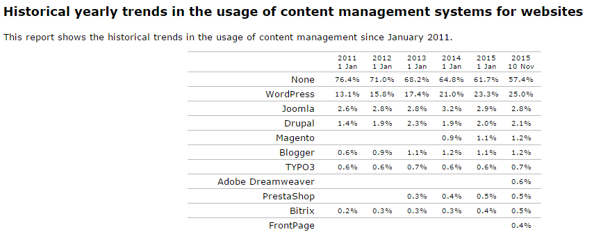 Le rapport de W3Techs : usage du CMS WordPress depuis 2011