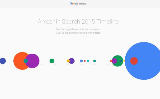 Google Trends: Les événements marquants de 2015