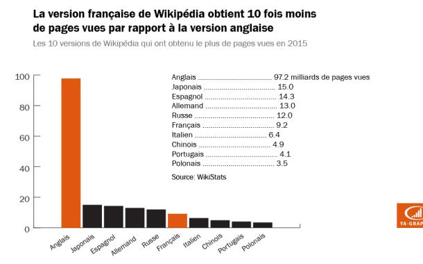 Wikipédia français obtient 10 fois moins de pages vues que la version anglaise