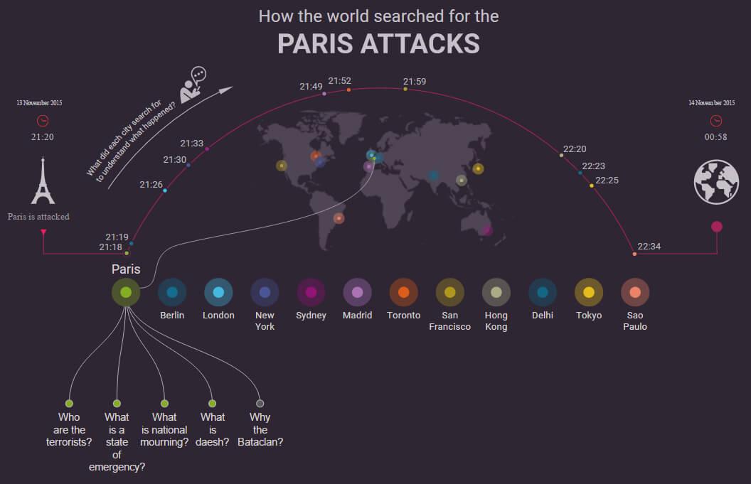 Paris Attacks : Les recherches dans Google à travers le monde
