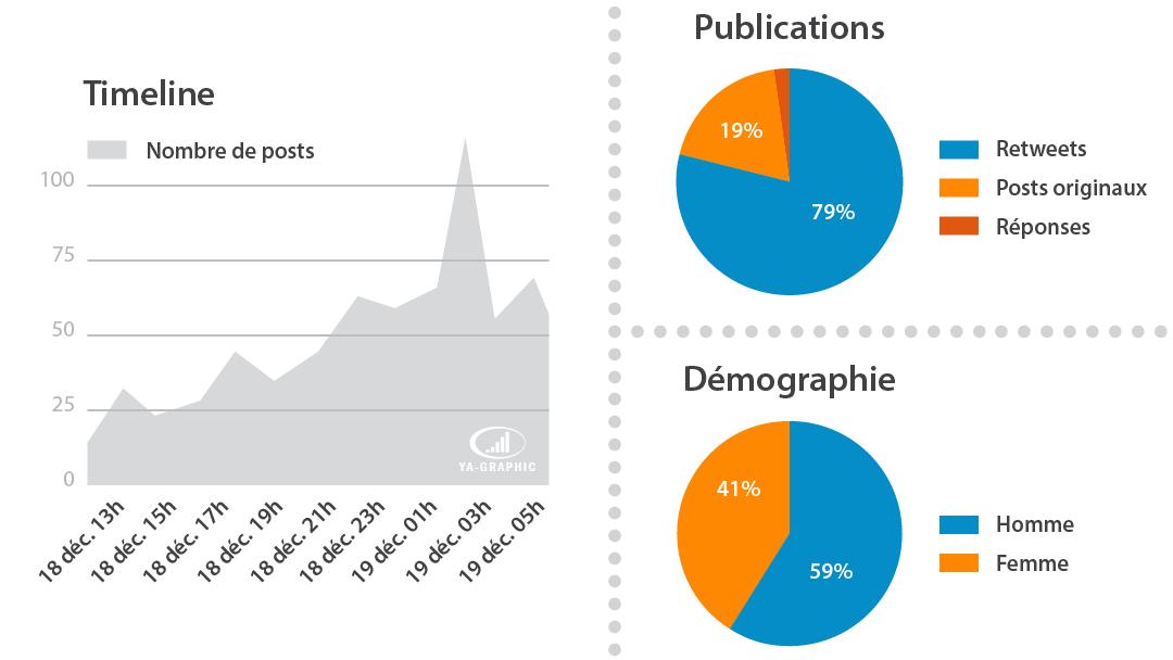 Social Media Monitoring (Twitter / Instagram)