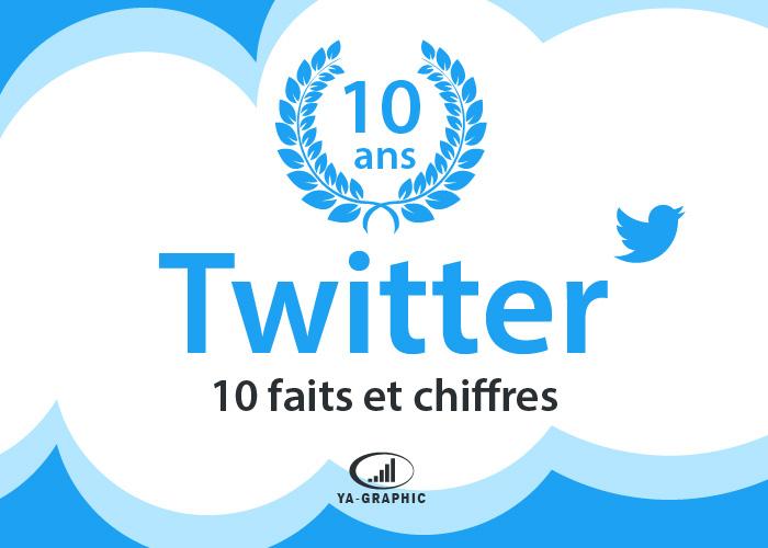 Twitter a 10 ans : Faits et chiffres du réseau social (infographie)