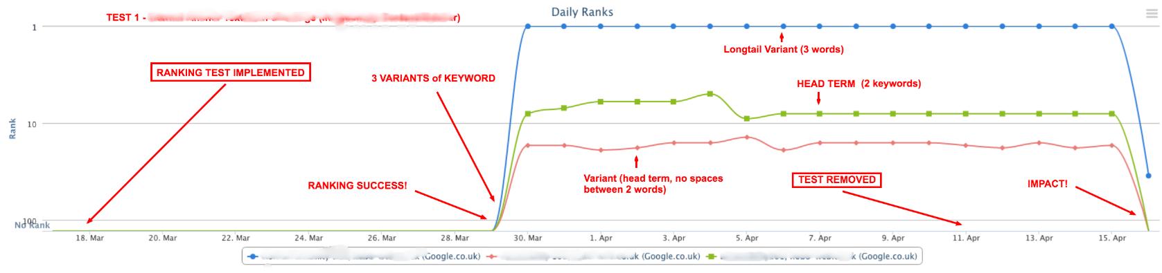 Capture d'écran : test de l'impact du mot clé dans les liens internes sur le ranking