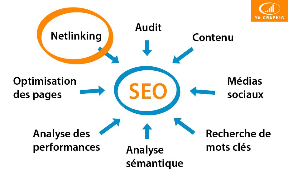 Prestation Netlinking | Acquisition de liens entrants