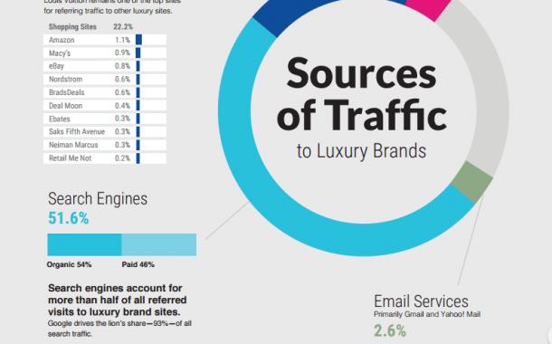La domination de Google sur les sites de marques de luxe (Étude)