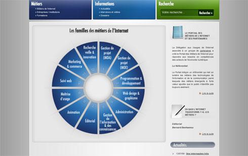 Metiers.internet.gouv.fr : les métiers de l'Internet présentés dans un portail public