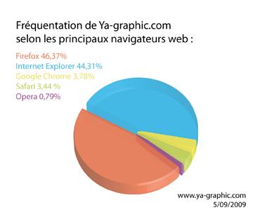 Fréquentations de Ya-graphic.com selon les principaux navigateurs web.