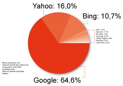 Parts de marché des moteurs de recherche août 2009