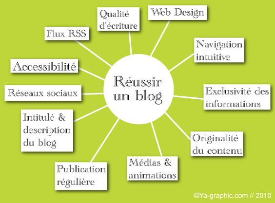 résumé pour réussir son blog