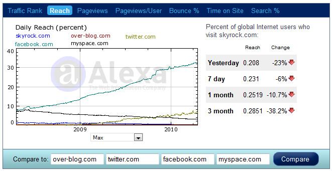 Alexa : trafic de sites Web