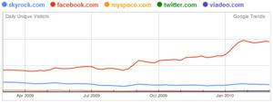 Google trends :