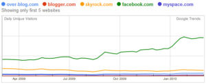 Google trends : comparaison skyrock.com, facebook.com, blogger.com