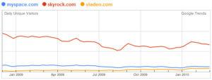 Trafic Google Trends for websites : MySpace, Skyrock et Viadeo