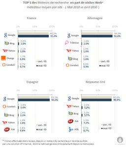 parts de marché moteurs de recherche Avril - Mai 2010
