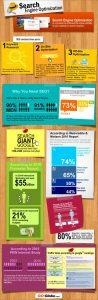 Infographie : Pourquoi il ne faut pas ignorer le référencement naturel (SEO)