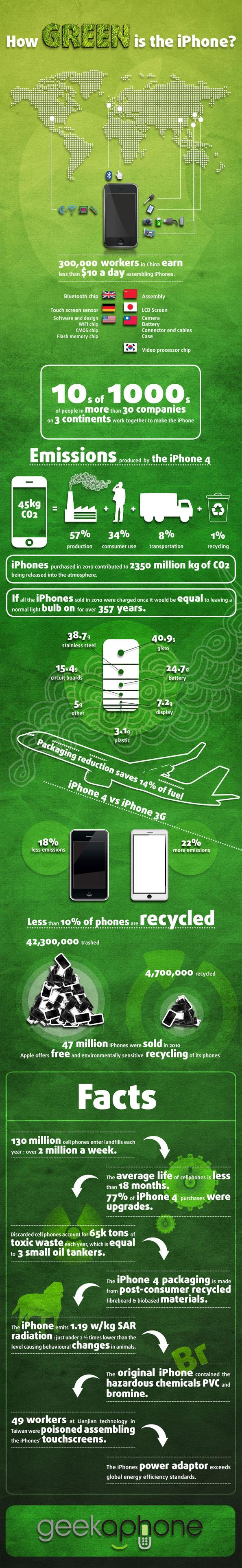 L'iPhone est-il un sympathisant écologique ?