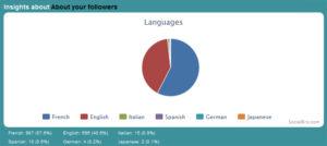 Statistiques de SocialBro : la langue de vos followers sur Twitter.
