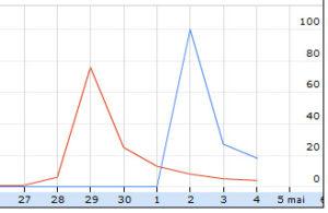 Google Tendances des recherches Ben Laden, Kate et William