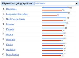Google Tendances des recherches : Ben Laden, Kate et William