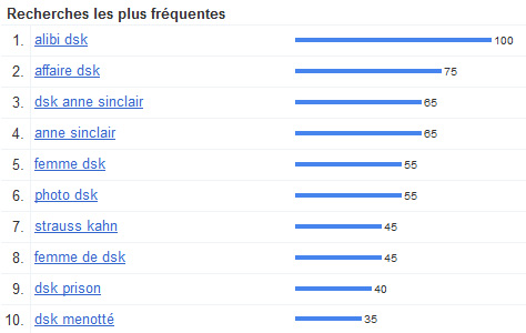 Affaire DSK : Recherches les plus fréquentes sur Google.fr