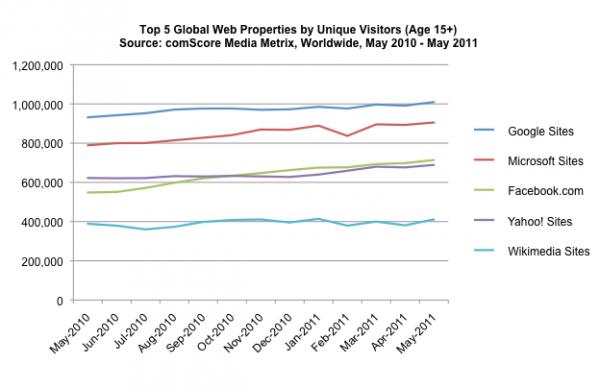 comScore: nombre de visiteurs uniques par sites, en mai 2011