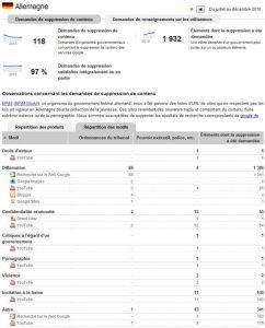 Demandes gouvernementales en Allemagne : suppression de données Google.