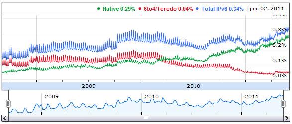 Statistiques IPv6 Google