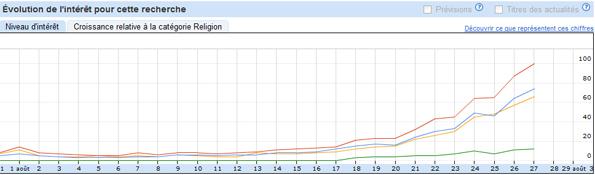 """Google Tendances des recherches : """"fin du ramadan 2011"""""""