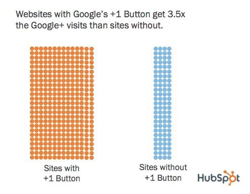 Le bouton +1 de Google augmente le trafic d'un site Web.