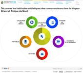 Insights MENA: les habitudes médiatiques des consommateurs dans le Moyen-Orient et Afrique du Nord
